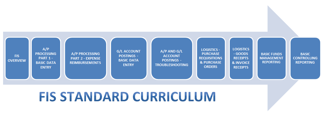Standard Curriculum is a set of nine courses as listed below